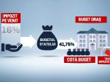 buget, taxe, impozite, marire, primari, gauri, dari