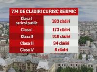 cladiri risc seismic