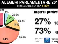 Situatie vot, demografic, ora 14.30 cover