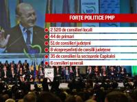 fuziune PMP - UNPR