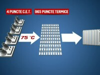 centrale termice, termoficare
