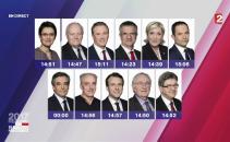 candidati Franta