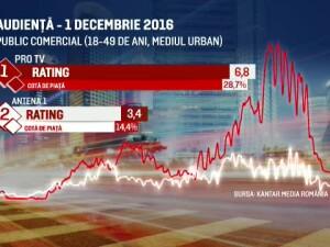 audiente Pro TV de 1 Decembrie