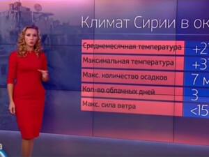 captura Rossia 24, buletinul meteo pentru SIria
