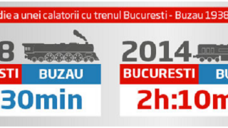 Bucuresti - Buzau