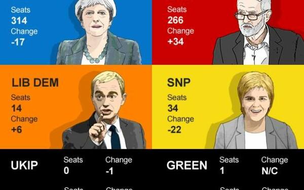 alegeri uk bbc