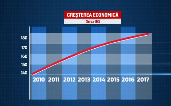 grafic crestere economica