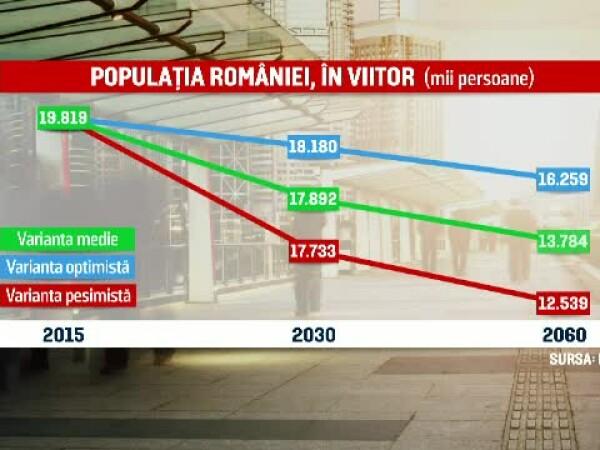 grafic evolutie populatie INS