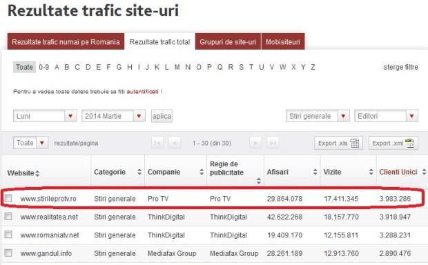 www.stirileprotv.ro - locul 1 in luna martie la STIRI