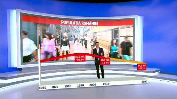 grafic populatie Romania ONU