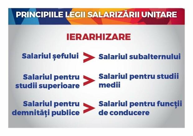 Legea salarizarii unice