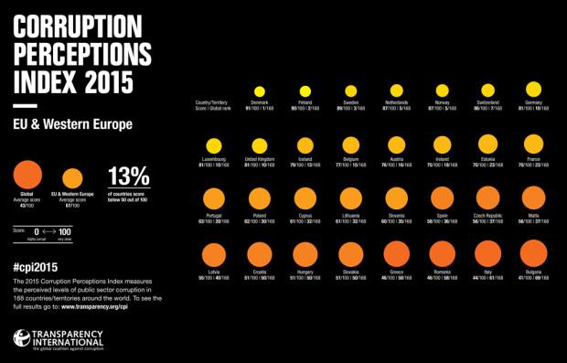 indice perceptie a coruptiei in UE