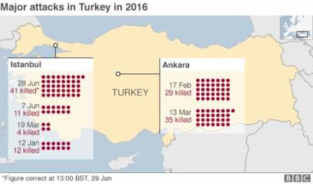 atacuri Turcia