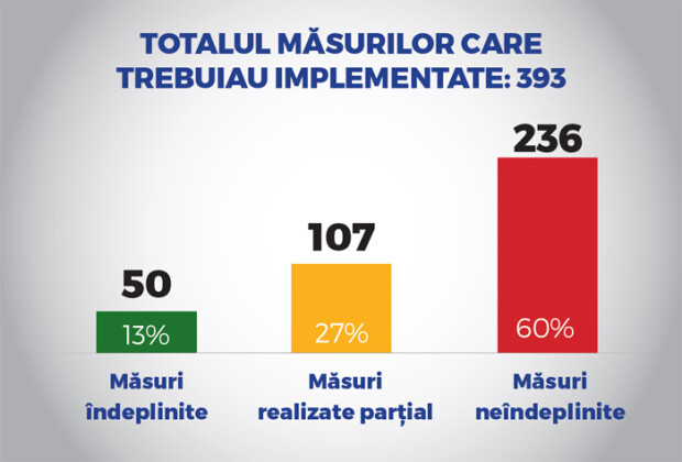 raport PSD indeplinire masuri