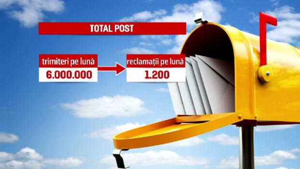 total post