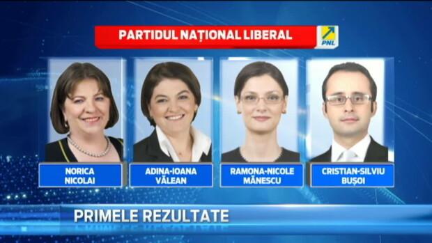 Rezultate Alegeri PNL