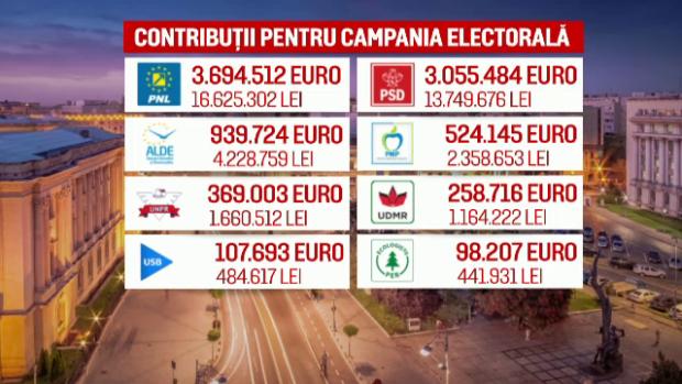 contributiile primite de partide