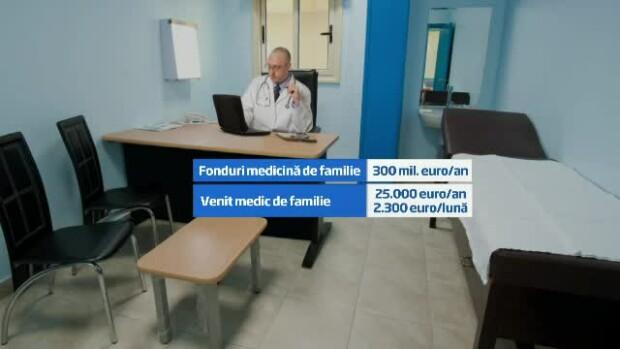 medicina de familie
