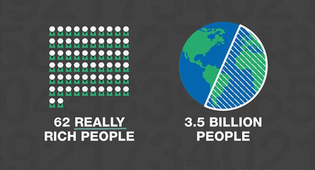 Cei mai bogati 62 de miliardari din lume au avere cat jumatate din oamenii de pe Terra