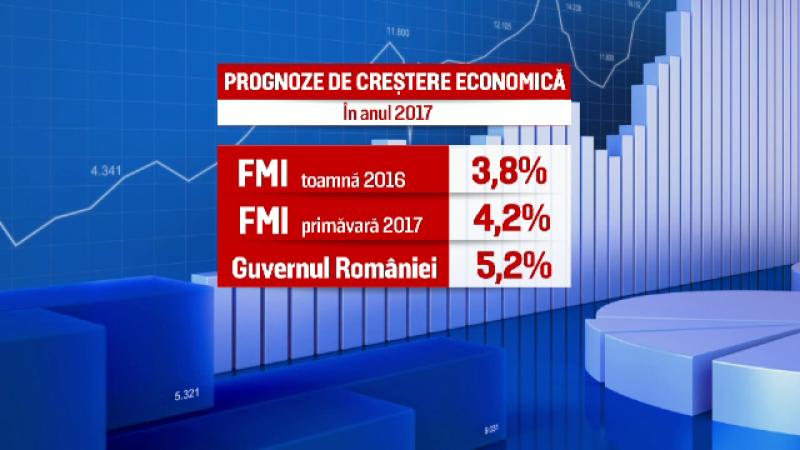 FMI a imbunatatit prognoza de crestere economica a Romaniei in 2017. Noile cifre din raportul expertilor