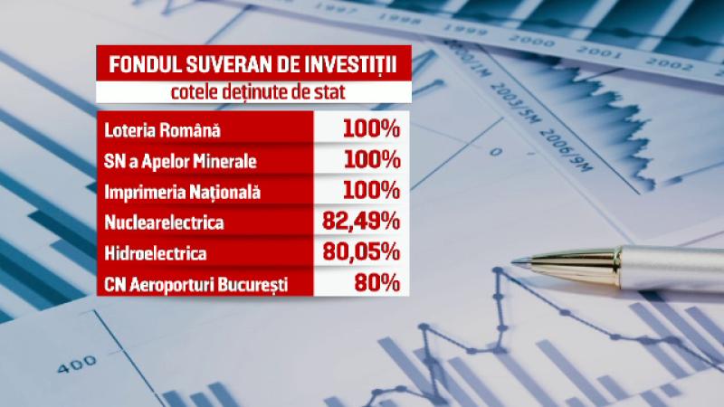Cum va arăta Fondul Suveran de Investiţii:
