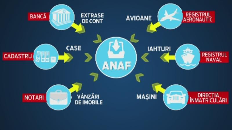 Controalele anuntate de ANAF i-au panicat pe romanii bogati. Oamenii incearca sa isi aminteasca de unde au milioanele de euro