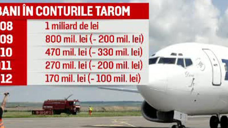 180 de milioane de dolari au ZBURAT din conturile TAROM fara sa le vada nimeni. Compania si-ar fi permis doua Boeing 737 noi