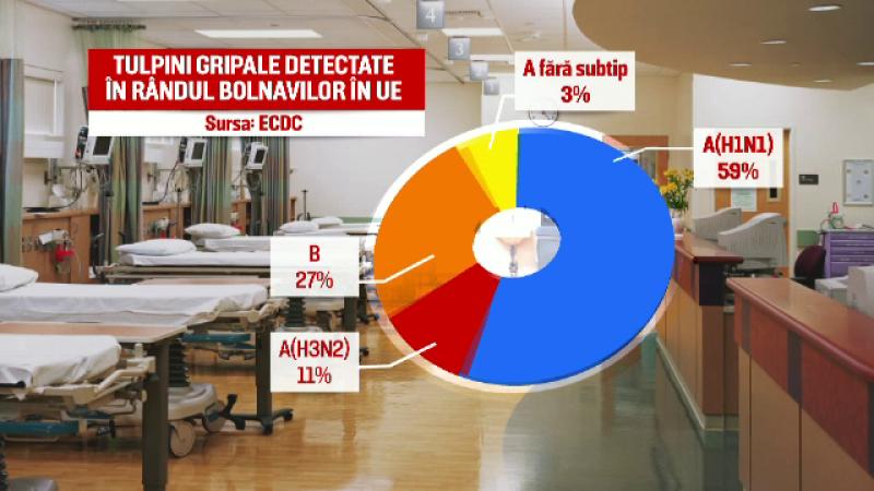 Numarul deceselor cauzate de gripa AH1N1 a ajuns la 22. Medicii explica de ce sunt de TREI ori mai multe morti fata de 2015