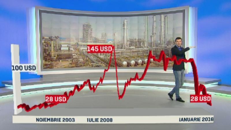 Pretul petrolului, la cele mai mici valori din ultimii 12 ani. Ieftinirile la care ne putem astepta in perioada urmatoare