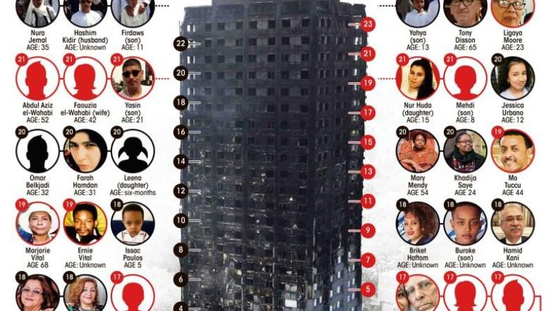 Cel putin 30 de morti in incendiul de la Londra, anunta Politia. Primarul, confruntat de localnici furiosi