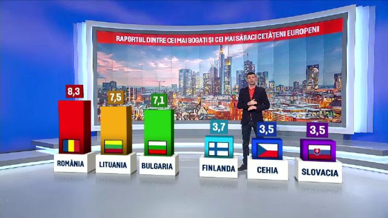 Romania, tara din UE cu cea mai mare diferenta intre venituri. Cum arata in cifre decalajul dintre bogati si saraci