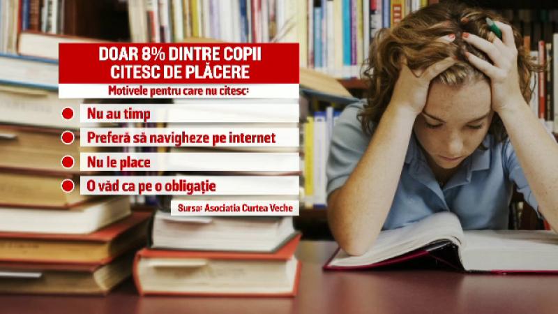 Doar 8% dintre copiii din Bucuresti citesc de placere. Rezultatele alarmante ale unui studiu