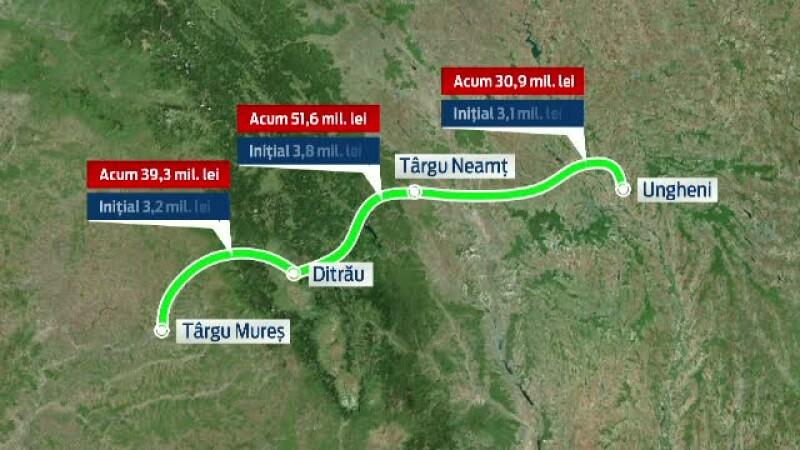 Marea risipa de la CNADNR. Cati kilometri de autostrada s-ar fi putut construi din banii cheltuiti pe