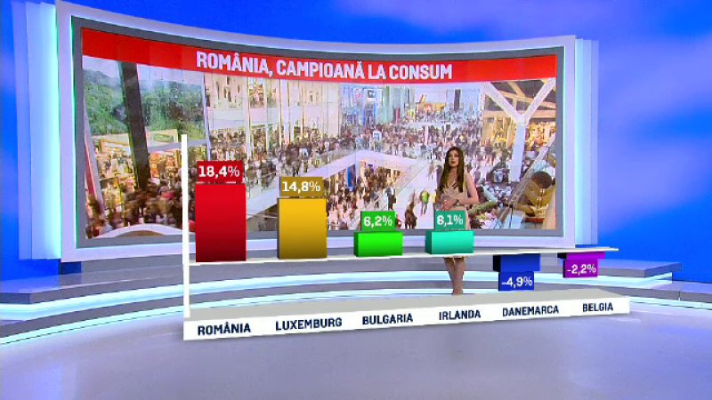 Romanii, campioni la cumparaturi in UE, in luna martie. Ce s-a vandut si masurile care au favorizat cresterea consumului
