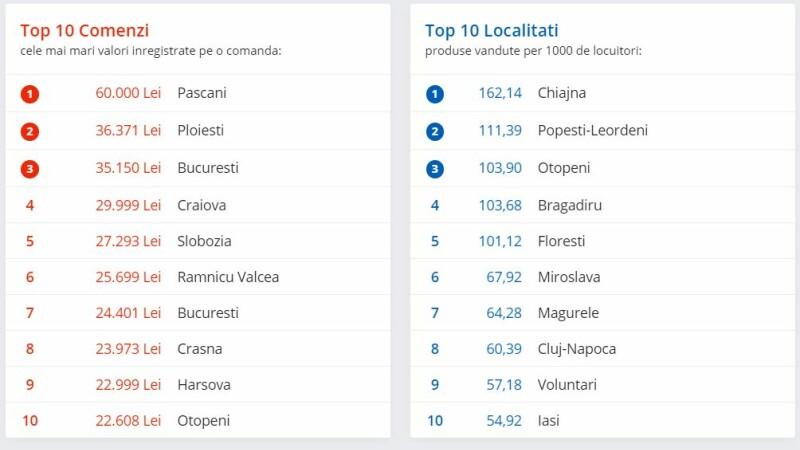 top localitati black friday emag