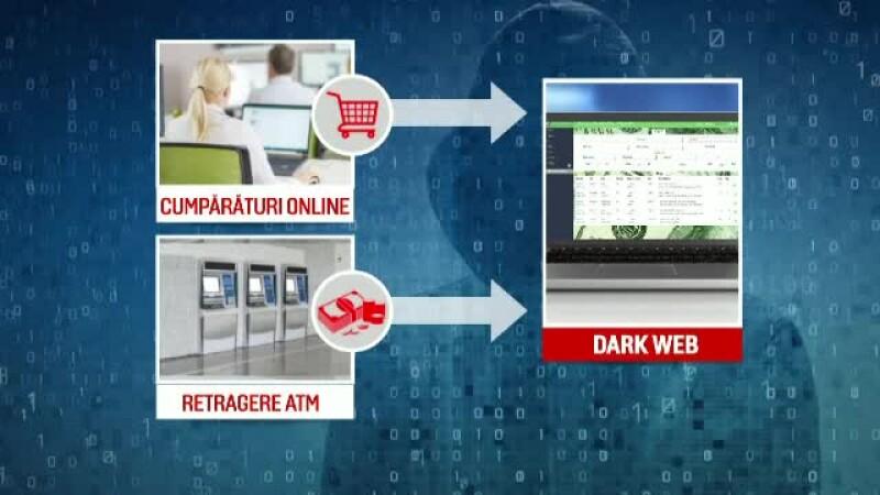 carduri de vanzare pe dark web