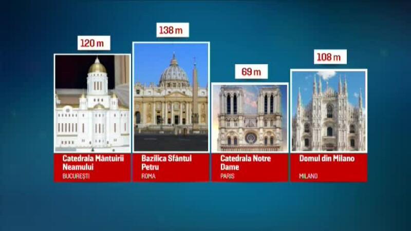 grafica catedrala mantuirii neamului