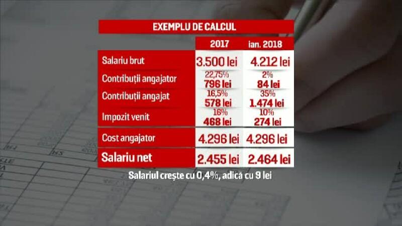 Carton salarii