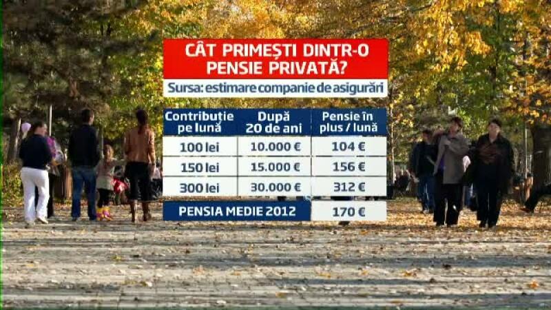 Inscrierea intr-un fond de pensii privat, solutia unei pensii decente pentru generatia