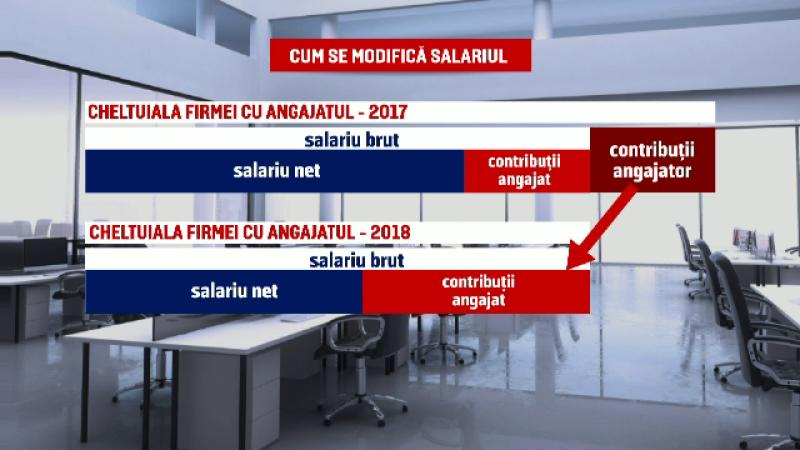 Salariile românilor care lucrează la privat ar putea scădea cu 20%: