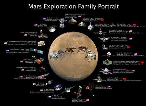 grafica misiuni planeta Marte