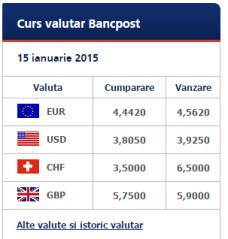 curs valutar franc elvetian Bancpost