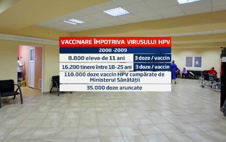 Anunţ: Vaccinul anti HPV poate fi administrat până în 45 de ani   hpv.iubescstudentia.ro