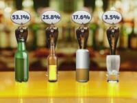 Paradoxul consumului de bere in Romania. Patru din cinci romani spun ca e bautura lor preferata, insa vanzarile scad anual