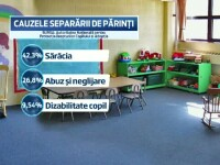 Tot mai putini copii abandonati se intorc la parinti. In Romania, mii de minori isi traiesc copilaria visand la o familie