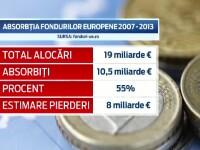 Birocratia si taxele prea mari lasa Romania fara miliarde de euro. Unde se opresc drumurile tinerilor antreprenori