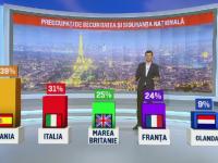 Doar 7% din romani sunt ingrijorati de terorism si siguranta personala. Care sunt cele mai mari temeri ale oamenilor