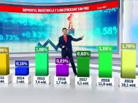Gaură record în bugetul țării. Cât reprezintă salariile și pensiile românilor