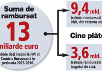 ZF: Pe fiecare din cei 26 de membri ai noului guvern Ponta sta o povara de 500 milioane euro