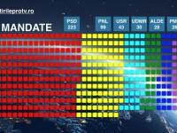 SIMULARE: PSD are nevoie de aliante pentru a forma majoritatea in Parlament. Cate locuri ii revin fiecarui partid